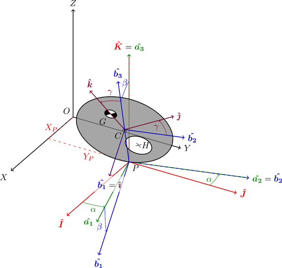 Tilted disc with off-center hole illustrating multiple rotated 3-D coordinate systems